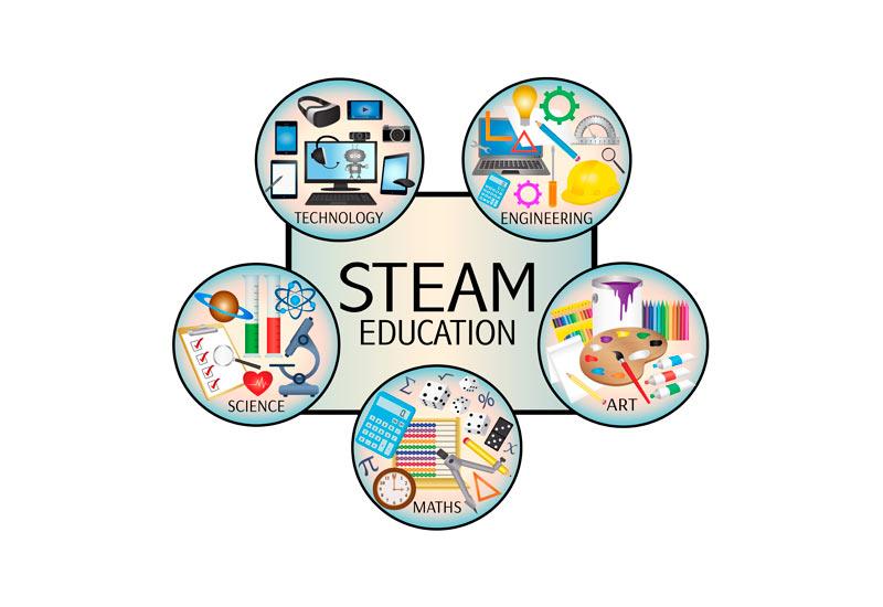 ¿Qué es la educación STEAM?